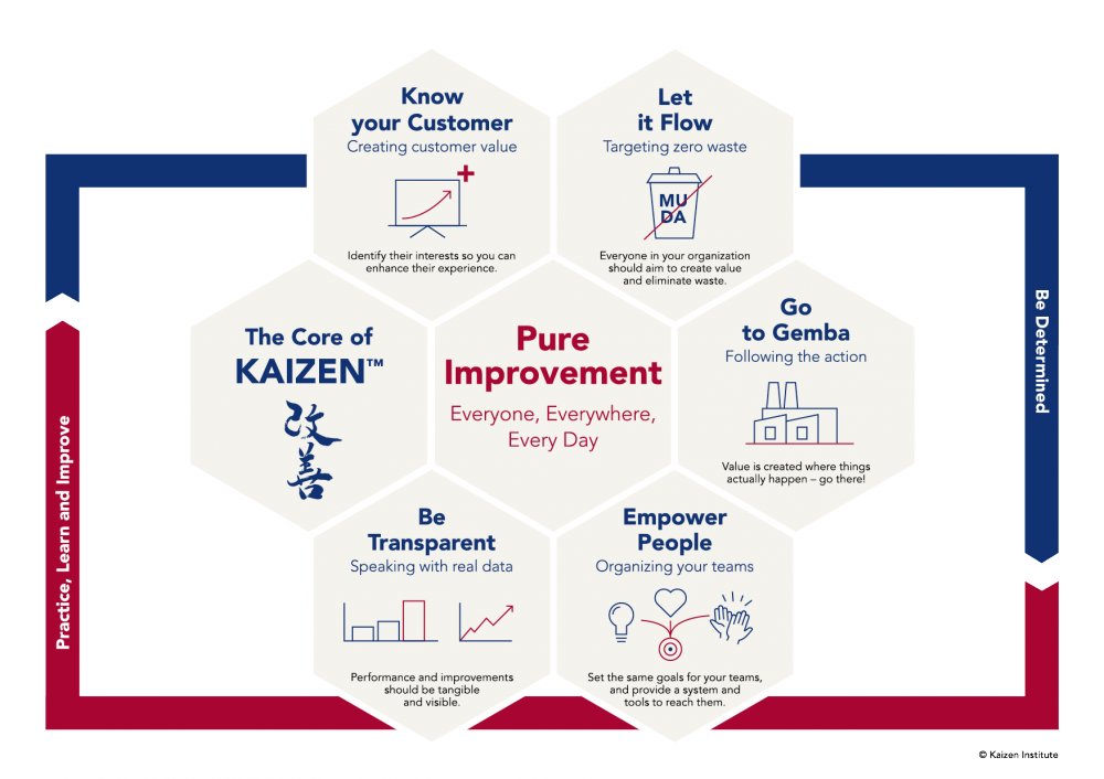 What is KAIZEN™